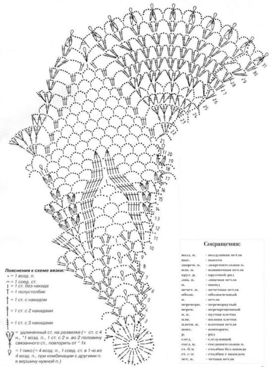 Схемы вязания крючком понятные схемы